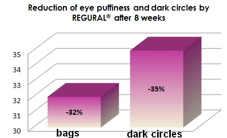 Effect of Regural