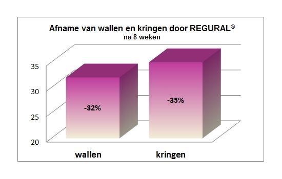 Effect Regural